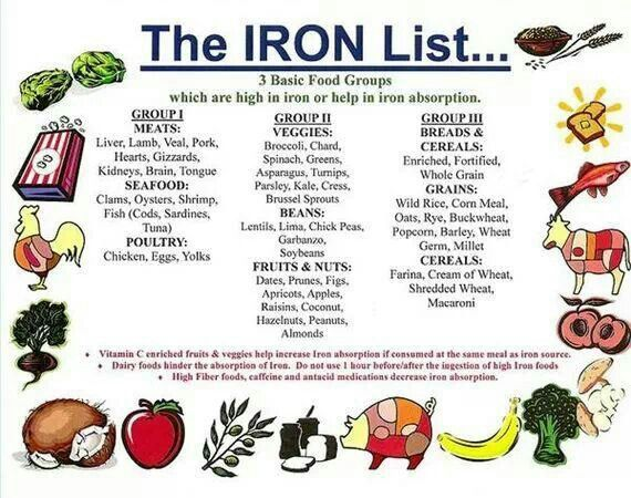 List Of Iron Rich Foods For Iron Deficiency Anemia