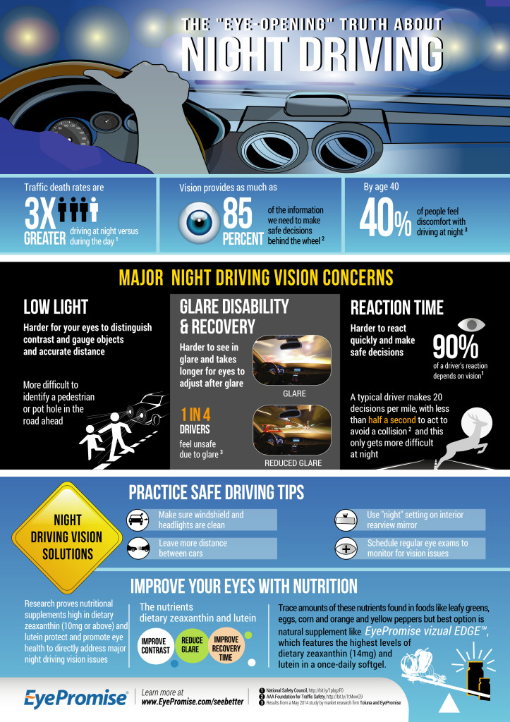 Night Driving & Vision Infographic