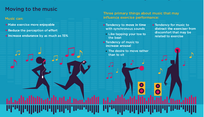 Music and Exercise Infographic - TheFitFork.com