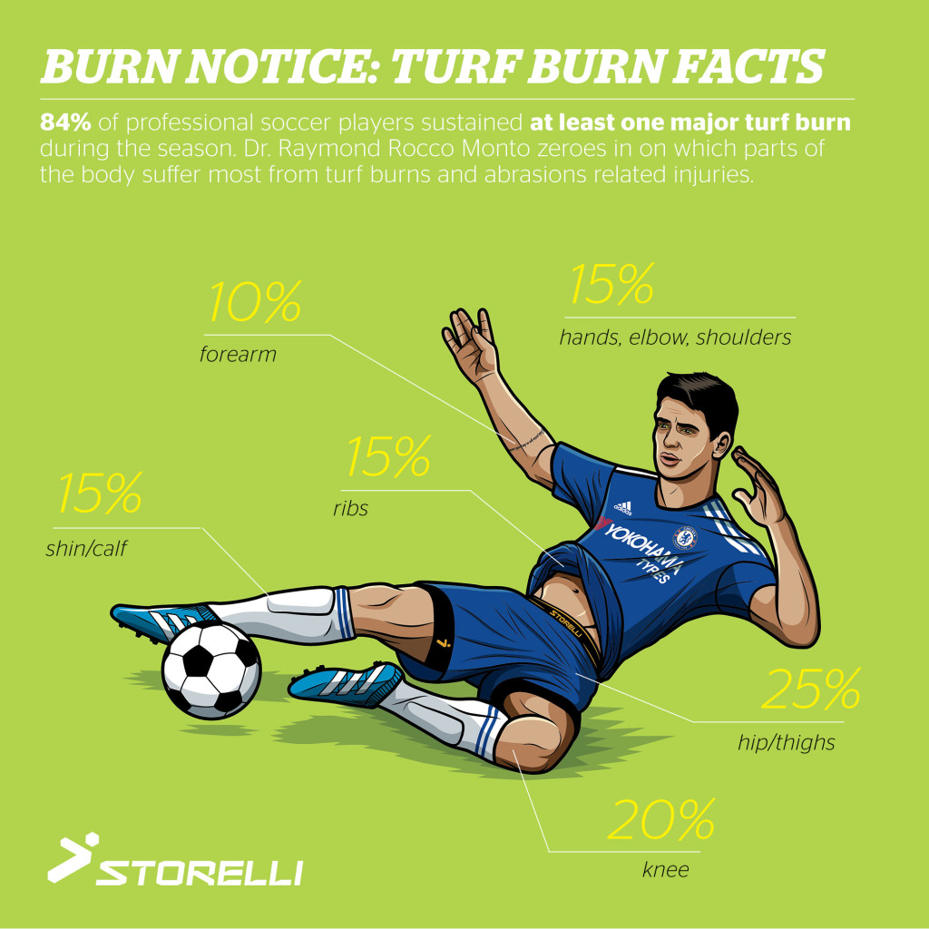 Where Turf Burns Happen Most on Body