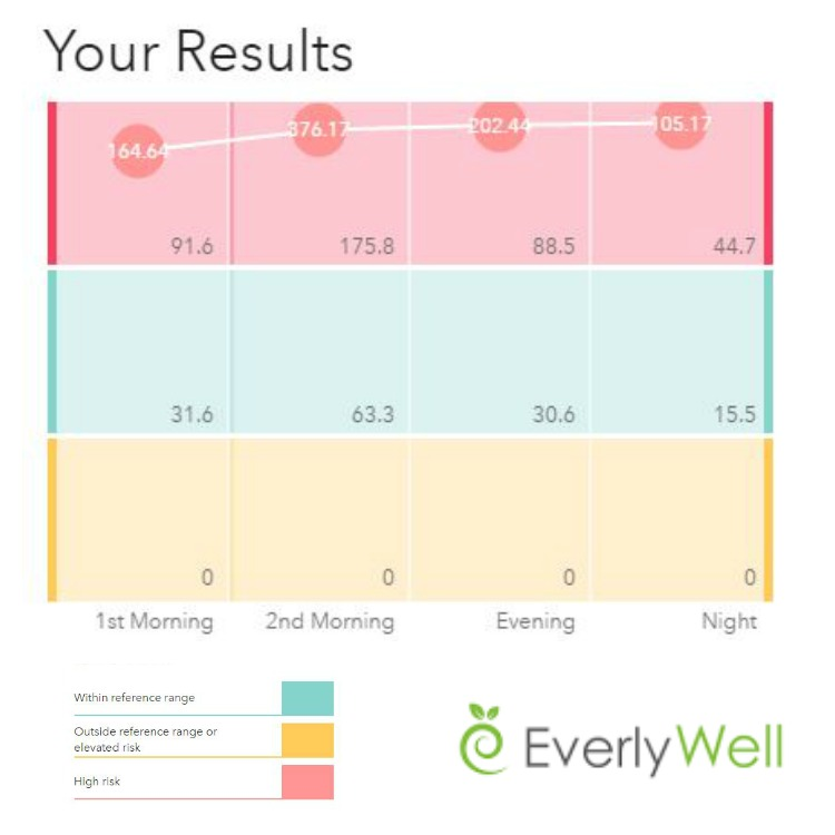 everlywell results collage